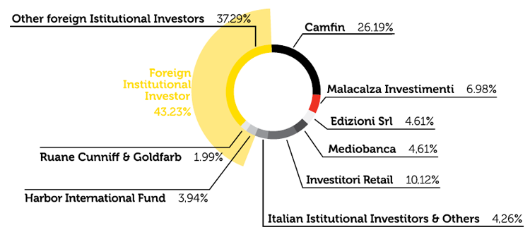 SHAREHOLDERS STRUCTURE AT DECEMBER 31, 2013