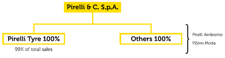 STRUCTURE OF PIRELLI GROUP AT DECEMBER 31, 2013